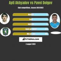 Apti Akhyadov vs Paweł Dołgow h2h player stats