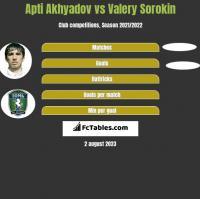Apti Akhyadov vs Valery Sorokin h2h player stats