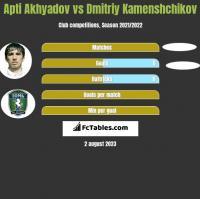 Apti Akhyadov vs Dmitriy Kamenshchikov h2h player stats