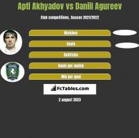 Apti Akhyadov vs Daniil Agureev h2h player stats