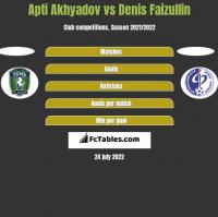 Apti Akhyadov vs Denis Faizullin h2h player stats