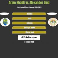 Aram Khalili vs Alexander Lind h2h player stats