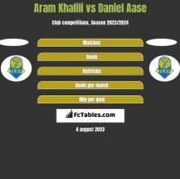 Aram Khalili vs Daniel Aase h2h player stats
