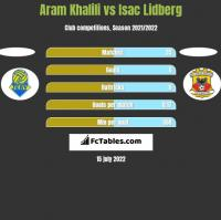 Aram Khalili vs Isac Lidberg h2h player stats