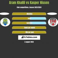 Aram Khalili vs Kasper Nissen h2h player stats