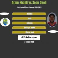 Aram Khalili vs Sean Okoli h2h player stats