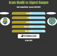 Aram Khalili vs Sigurd Haugen h2h player stats