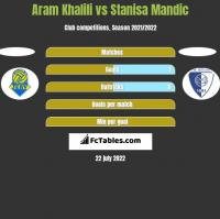 Aram Khalili vs Stanisa Mandic h2h player stats