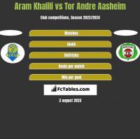 Aram Khalili vs Tor Andre Aasheim h2h player stats