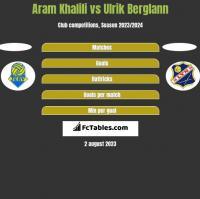 Aram Khalili vs Ulrik Berglann h2h player stats