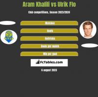 Aram Khalili vs Ulrik Flo h2h player stats