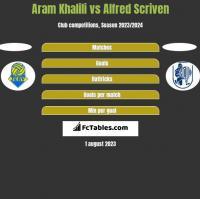 Aram Khalili vs Alfred Scriven h2h player stats
