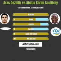 Aras Oezbiliz vs Abdou Karim Coulibaly h2h player stats