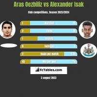 Aras Oezbiliz vs Alexander Isak h2h player stats