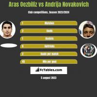 Aras Oezbiliz vs Andrija Novakovich h2h player stats