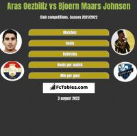 Aras Oezbiliz vs Bjoern Maars Johnsen h2h player stats