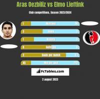 Aras Oezbiliz vs Elmo Lieftink h2h player stats