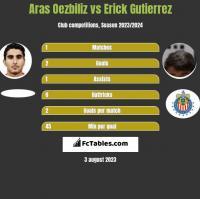 Aras Oezbiliz vs Erick Gutierrez h2h player stats