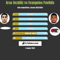 Aras Oezbiliz vs Evangelos Pavlidis h2h player stats