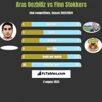 Aras Oezbiliz vs Finn Stokkers h2h player stats