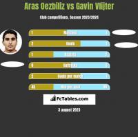 Aras Oezbiliz vs Gavin Vlijter h2h player stats