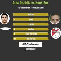 Aras Oezbiliz vs Henk Bos h2h player stats