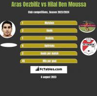 Aras Oezbiliz vs Hilal Ben Moussa h2h player stats