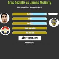 Aras Oezbiliz vs James McGarry h2h player stats
