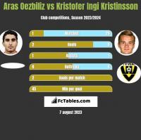 Aras Oezbiliz vs Kristofer Ingi Kristinsson h2h player stats