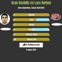 Aras Oezbiliz vs Lars Hutten h2h player stats