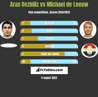 Aras Oezbiliz vs Michael de Leeuw h2h player stats