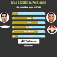 Aras Oezbiliz vs Pol Llonch h2h player stats
