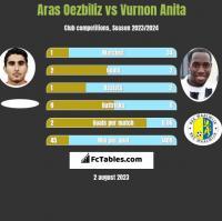 Aras Oezbiliz vs Vurnon Anita h2h player stats