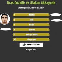 Aras Oezbiliz vs Atakan Akkaynak h2h player stats