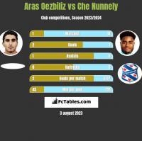 Aras Oezbiliz vs Che Nunnely h2h player stats