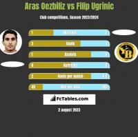 Aras Oezbiliz vs Filip Ugrinic h2h player stats