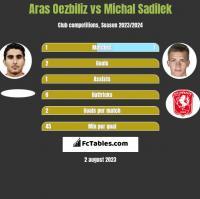 Aras Oezbiliz vs Michal Sadilek h2h player stats