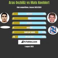 Aras Oezbiliz vs Mats Koehlert h2h player stats