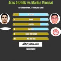Aras Oezbiliz vs Marios Vrousai h2h player stats