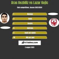 Aras Oezbiliz vs Lazar Kojic h2h player stats