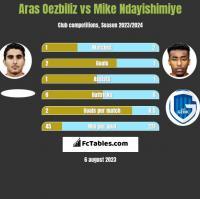 Aras Oezbiliz vs Mike Ndayishimiye h2h player stats