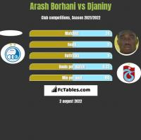 Arash Borhani vs Djaniny h2h player stats