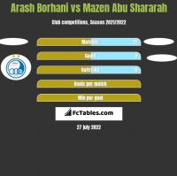 Arash Borhani vs Mazen Abu Shararah h2h player stats