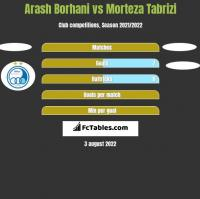 Arash Borhani vs Morteza Tabrizi h2h player stats