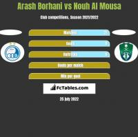 Arash Borhani vs Nouh Al Mousa h2h player stats