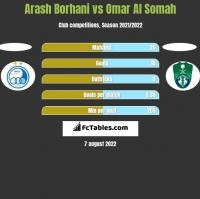 Arash Borhani vs Omar Al Somah h2h player stats