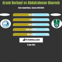 Arash Borhani vs Abdulrahman Ghareeb h2h player stats