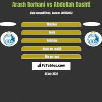 Arash Borhani vs Abdullah Dashti h2h player stats