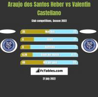 Araujo dos Santos Heber vs Valentin Castellano h2h player stats