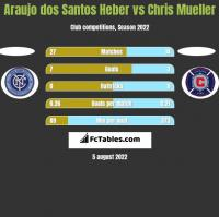 Araujo dos Santos Heber vs Chris Mueller h2h player stats
